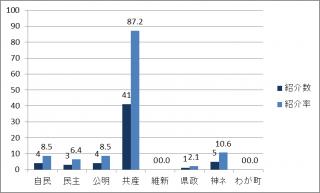 2015年度批判の受理棒グラフ
